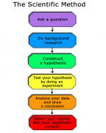 Scientific method by